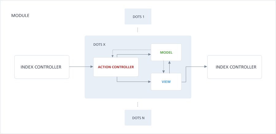 Hierarchical Model View Controller